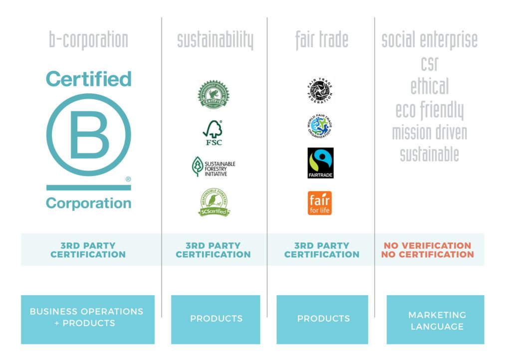 B Corporation Certification and other product certifications
