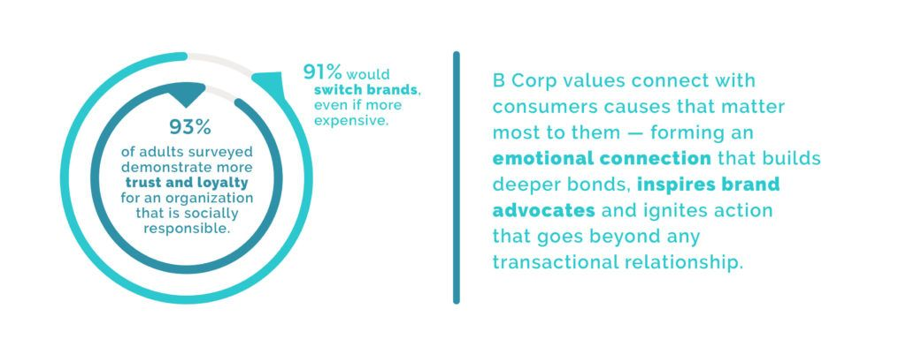 93% of adults surveyed demonstrate more trust and loyalty for an organization that is socially responsible. 91% would switch brands even if more expensive.