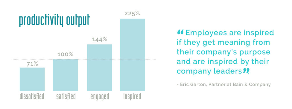 Productivity output by dissatisfied employees = 71%, satisfied = 100%, engaged = $144% and inspired = 225%